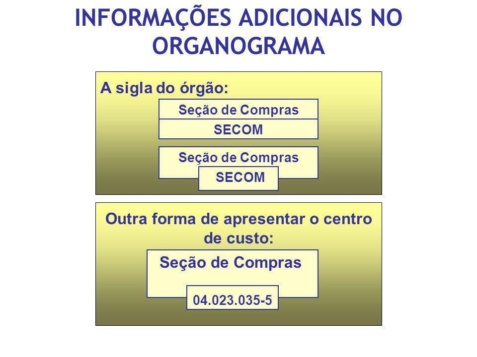 INFORMAÇÕES ADICIONAIS NO ORGANOGRAMA