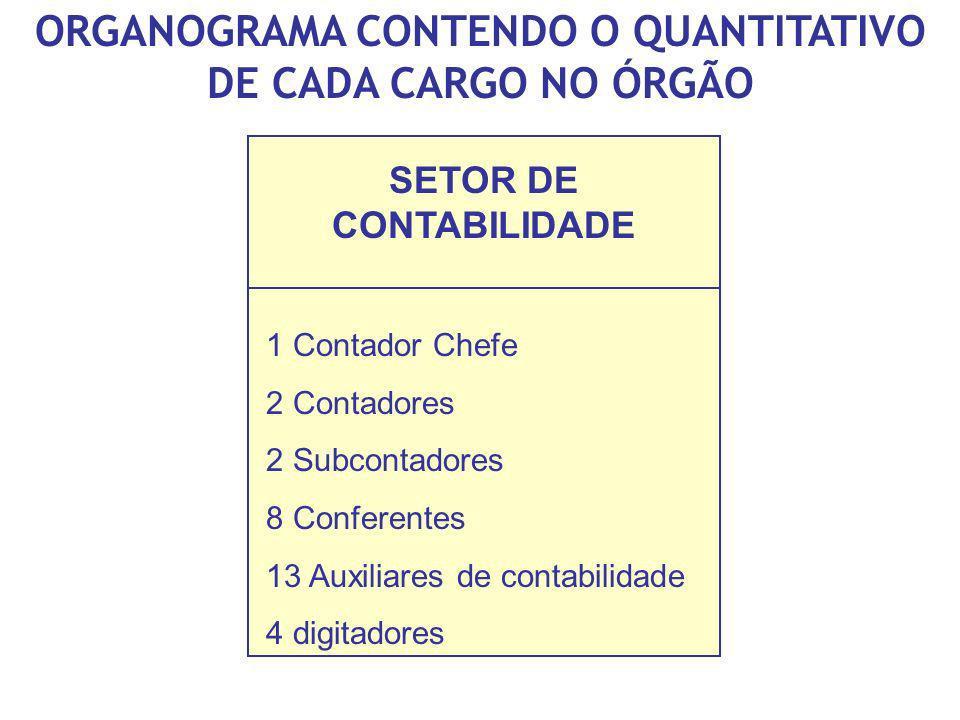 ORGANOGRAMA CONTENDO O QUANTITATIVO DE CADA CARGO NO ÓRGÃO
