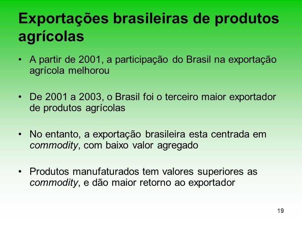 Exportações brasileiras de produtos agrícolas