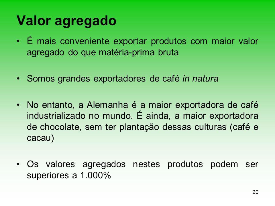 Valor agregado É mais conveniente exportar produtos com maior valor agregado do que matéria-prima bruta.