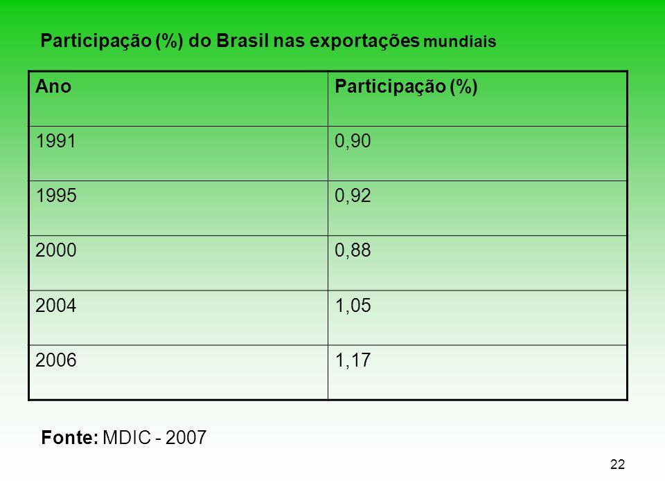 Participação (%) do Brasil nas exportações mundiais