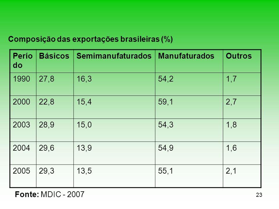 Composição das exportações brasileiras (%)
