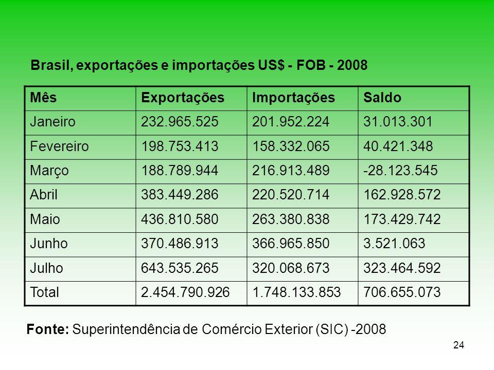 Brasil, exportações e importações US$ - FOB - 2008