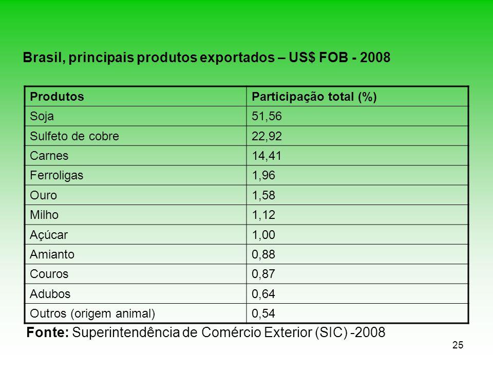 Brasil, principais produtos exportados – US$ FOB - 2008
