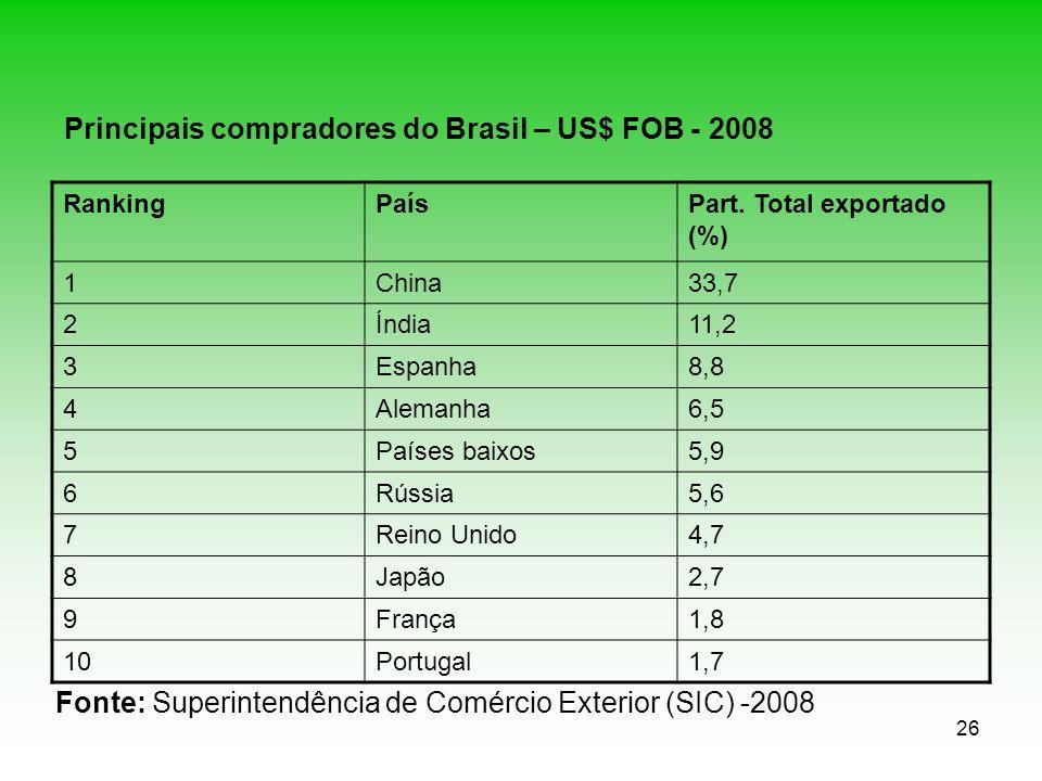 Principais compradores do Brasil – US$ FOB - 2008
