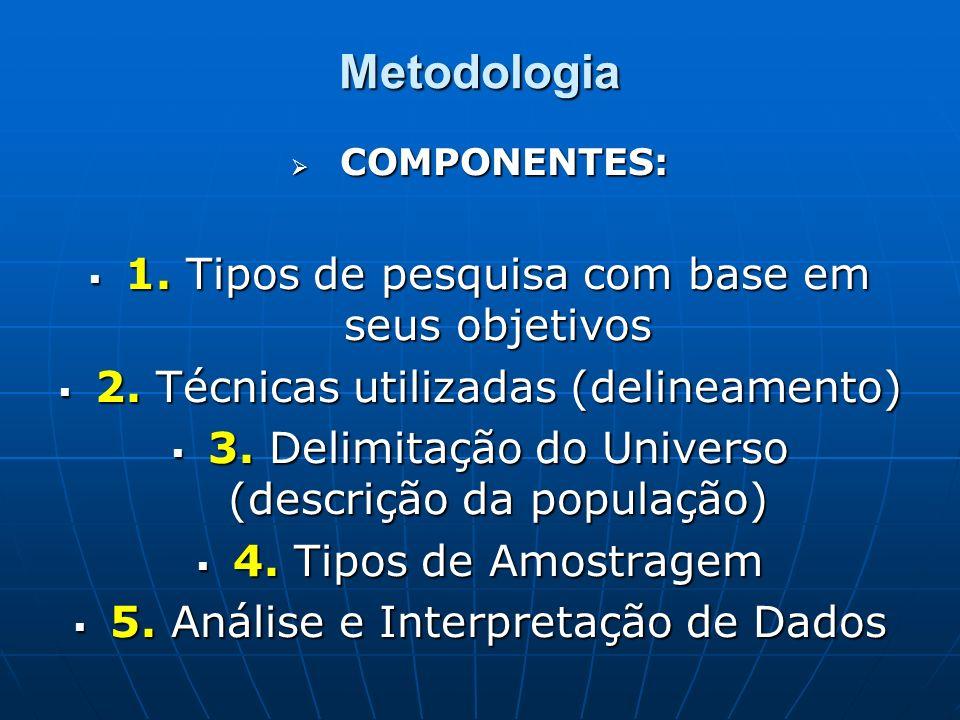 Metodologia 1. Tipos de pesquisa com base em seus objetivos