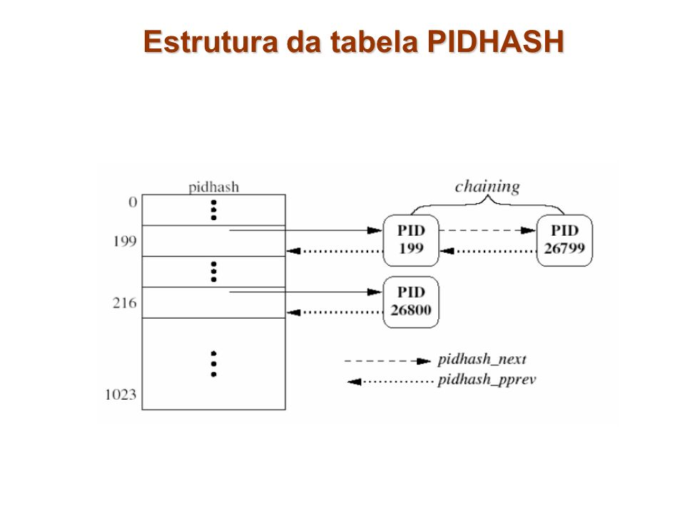 Estrutura da tabela PIDHASH