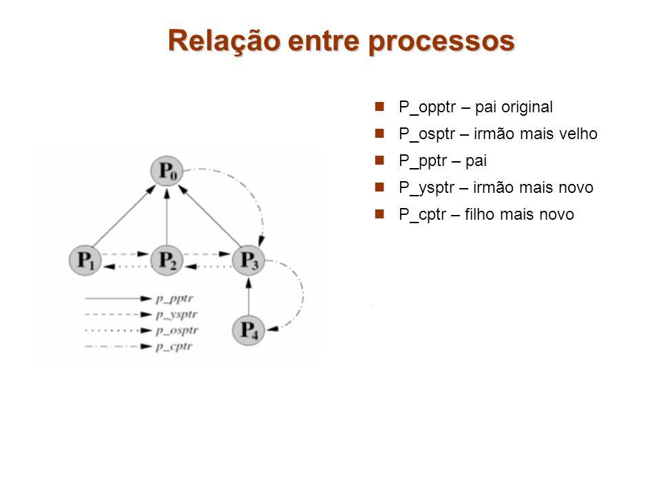 Relação entre processos