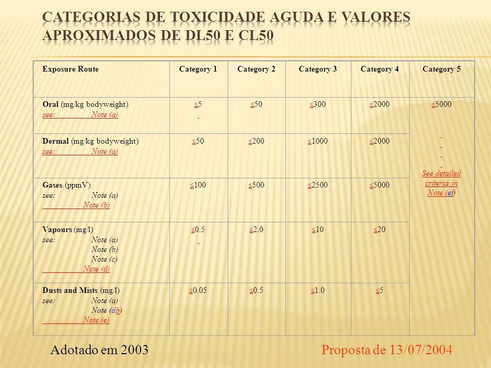 Categorias de toxicidade aguda e valores aproximados de DL50 e CL50