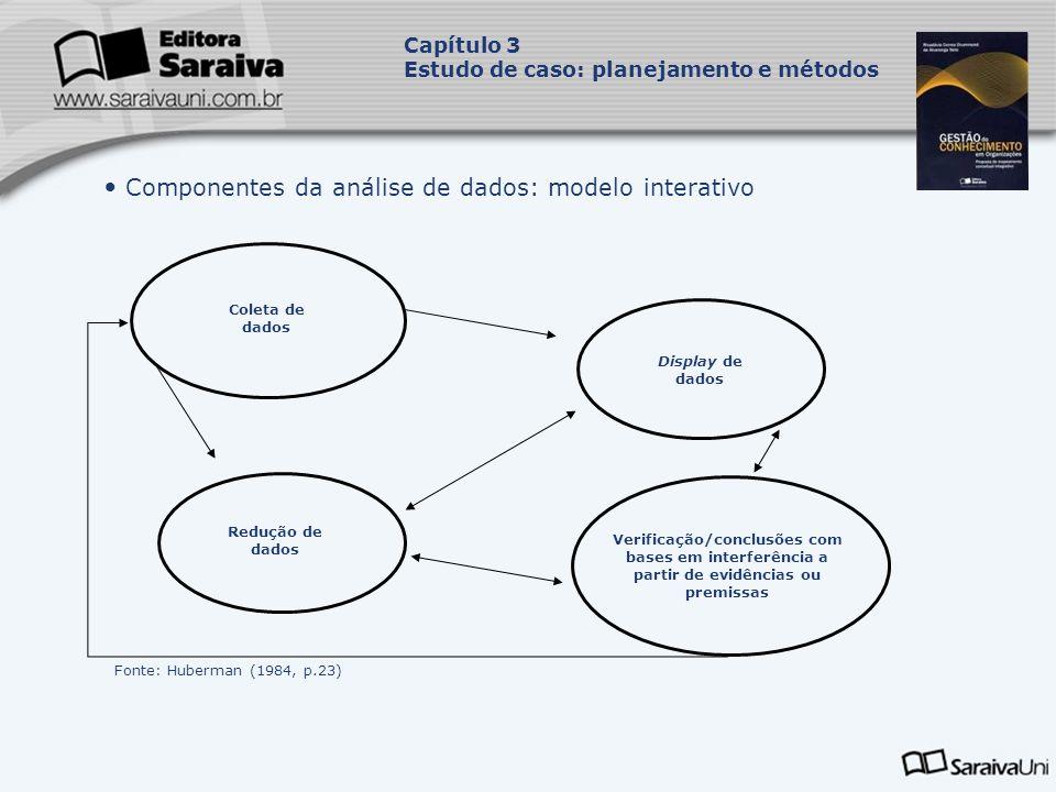 Componentes da análise de dados: modelo interativo