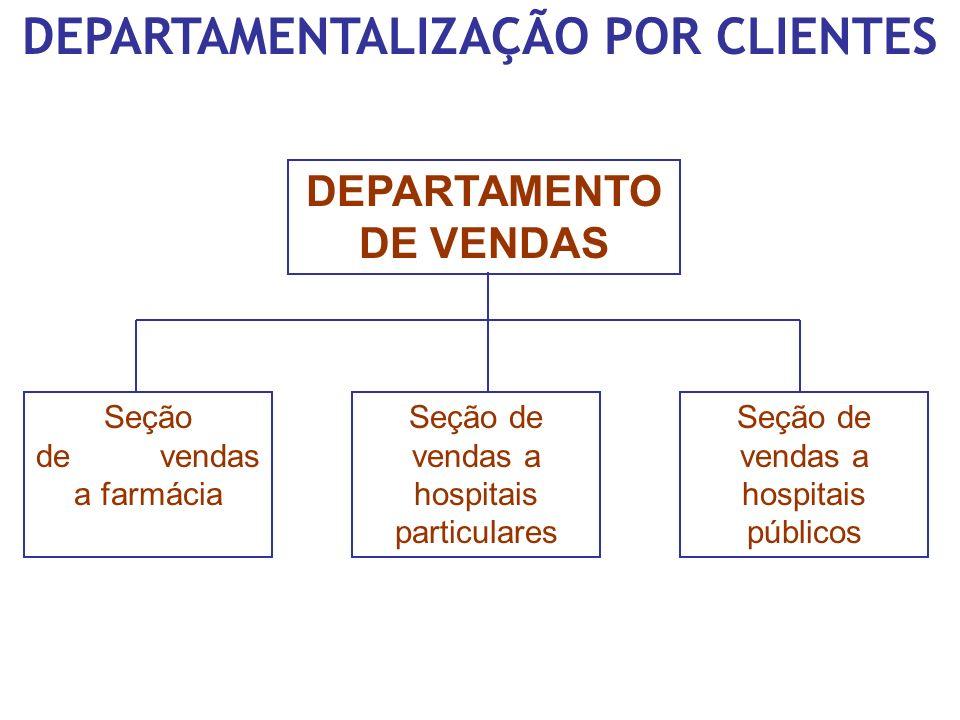 DEPARTAMENTALIZAÇÃO POR CLIENTES DEPARTAMENTO DE VENDAS