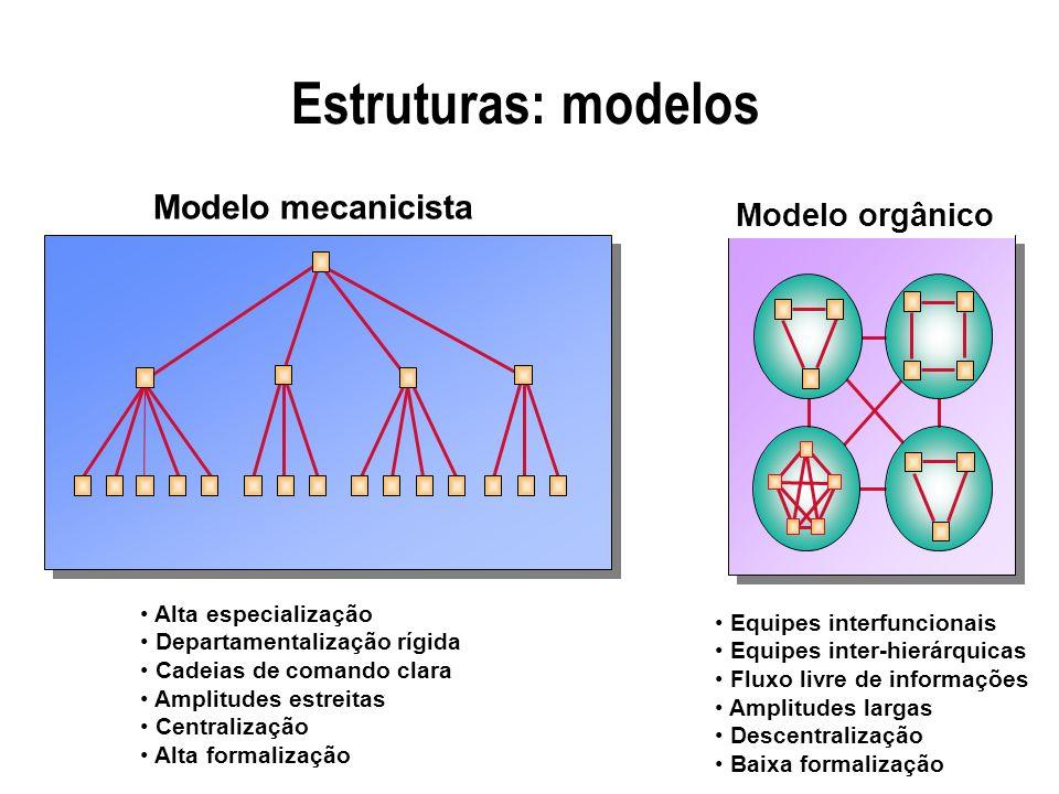 Estruturas: modelos Modelo mecanicista Modelo orgânico