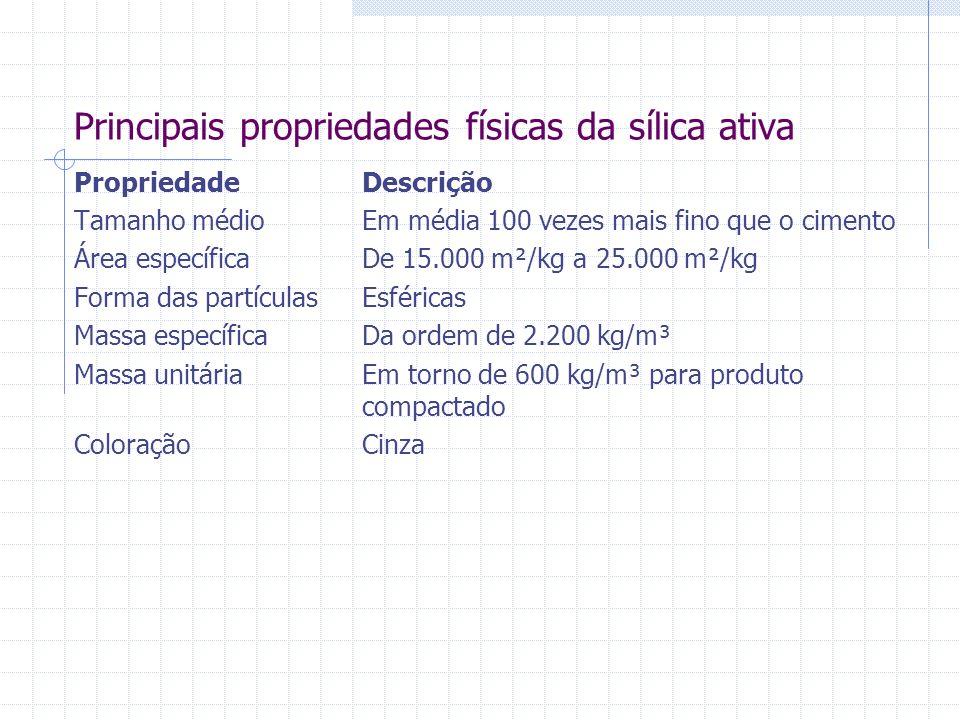 Principais propriedades físicas da sílica ativa