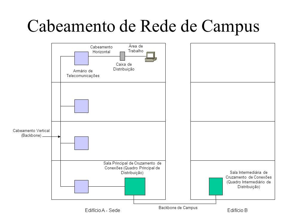 Cabeamento de Rede de Campus