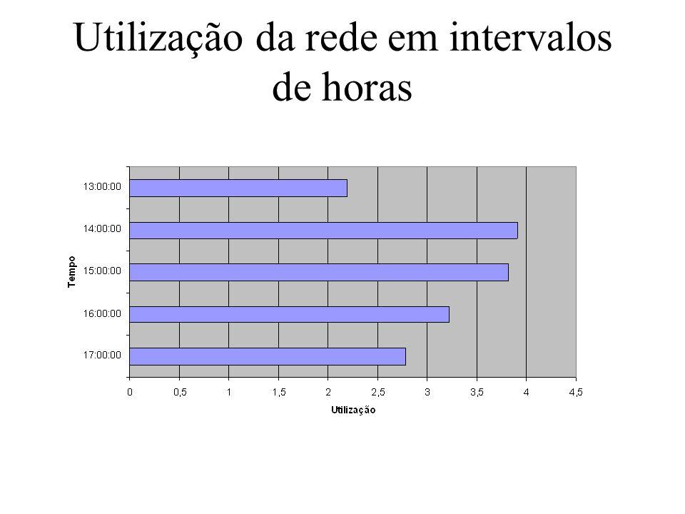 Utilização da rede em intervalos de horas
