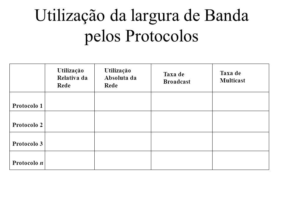 Utilização da largura de Banda pelos Protocolos