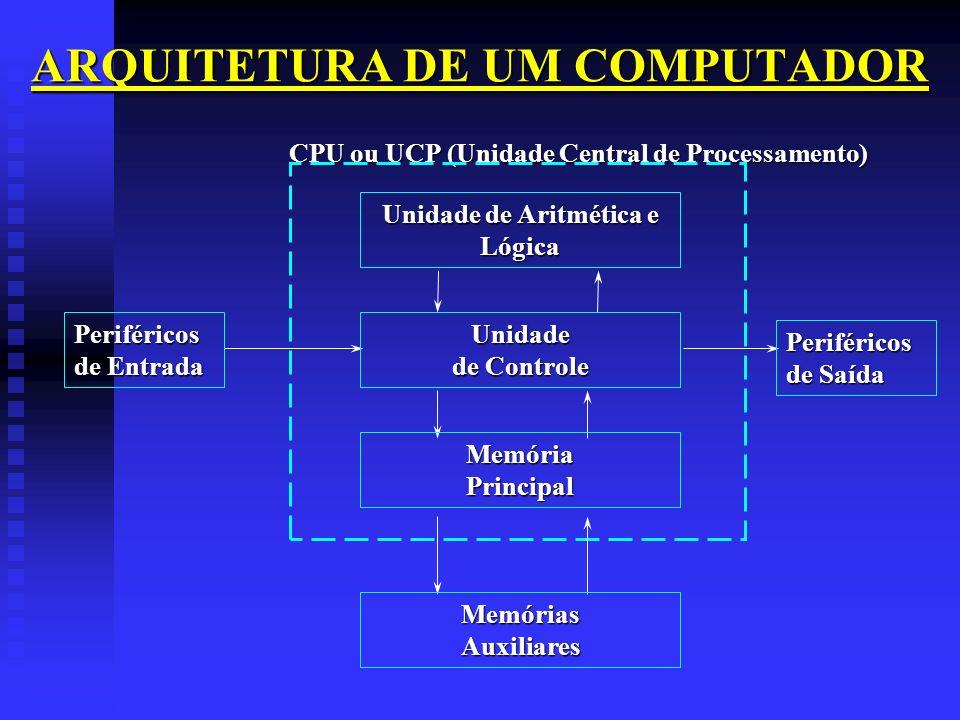 ARQUITETURA DE UM COMPUTADOR