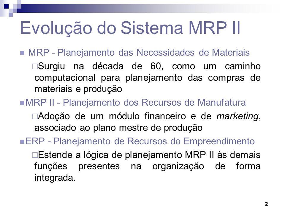 Evolução do Sistema MRP II