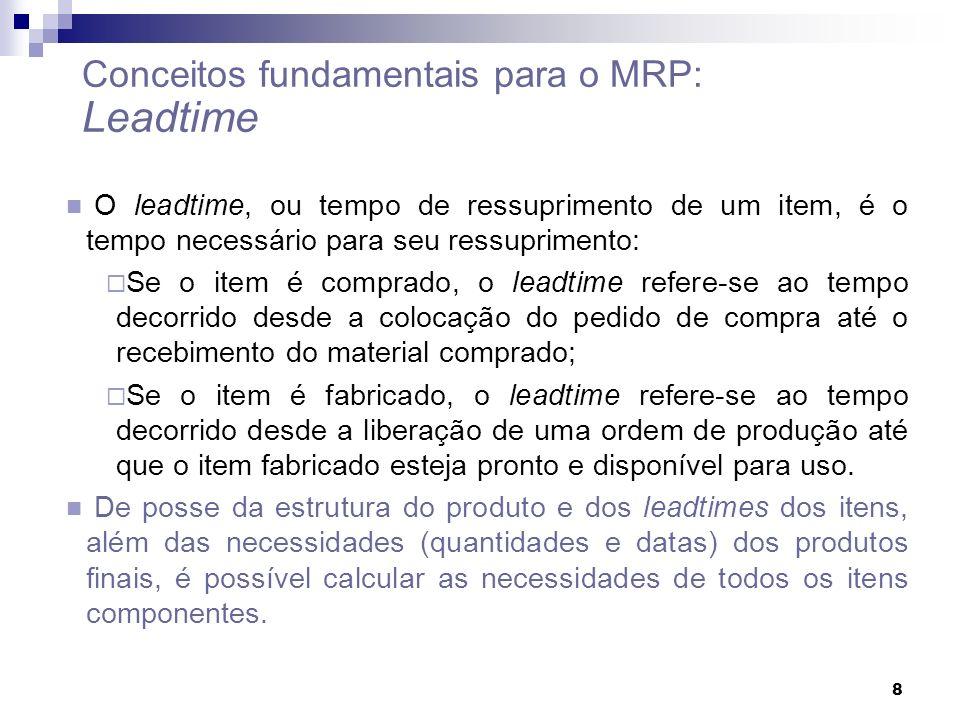 Conceitos fundamentais para o MRP: Leadtime