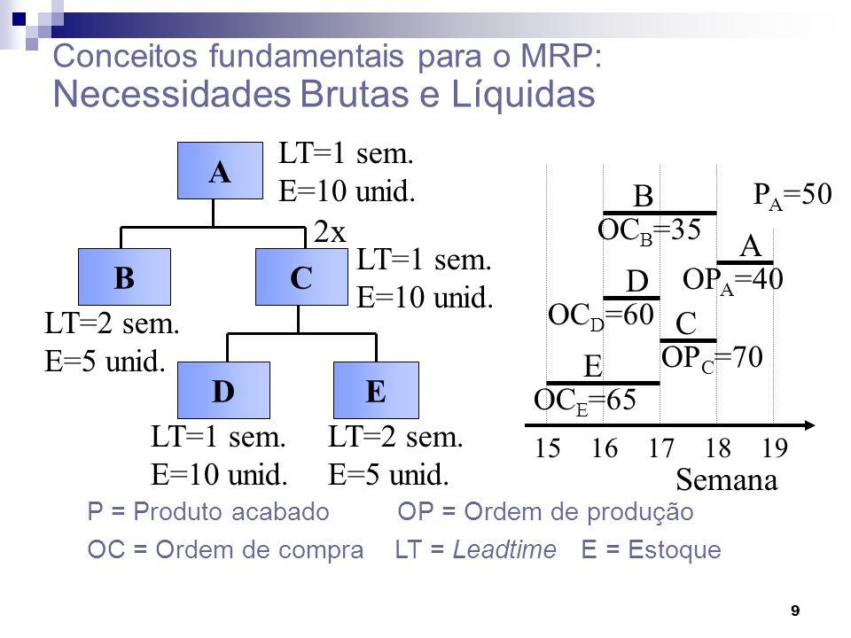 Conceitos fundamentais para o MRP: Necessidades Brutas e Líquidas