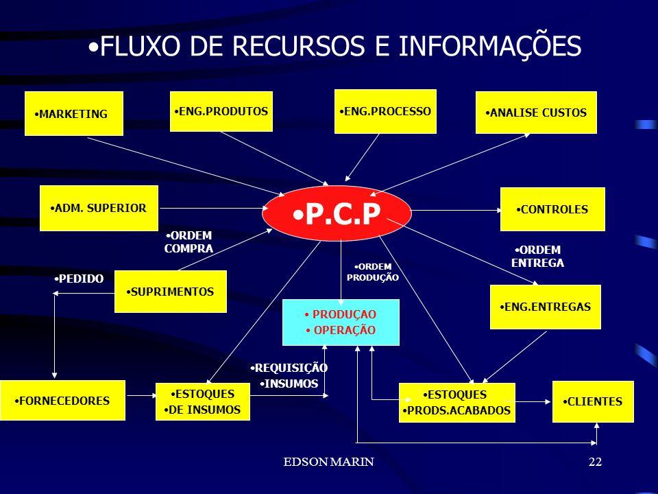FLUXO DE RECURSOS E INFORMAÇÕES
