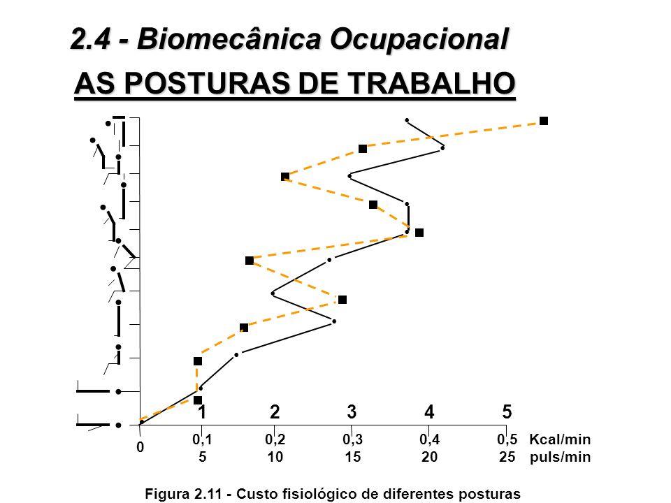 Figura 2.11 - Custo fisiológico de diferentes posturas