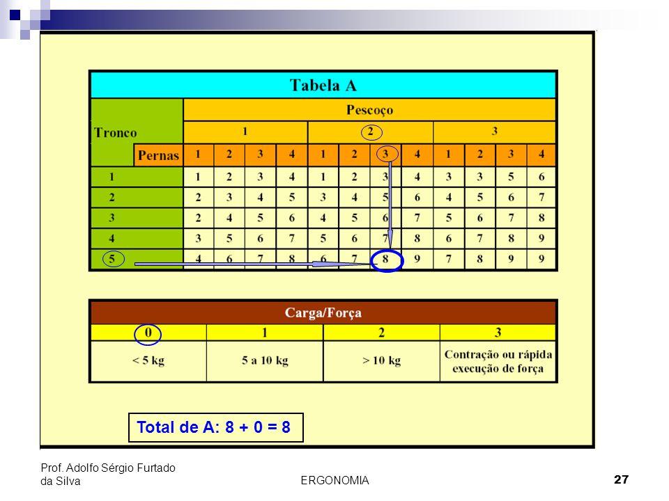 Total de A: 8 + 0 = 8 Prof. Adolfo Sérgio Furtado da Silva ERGONOMIA