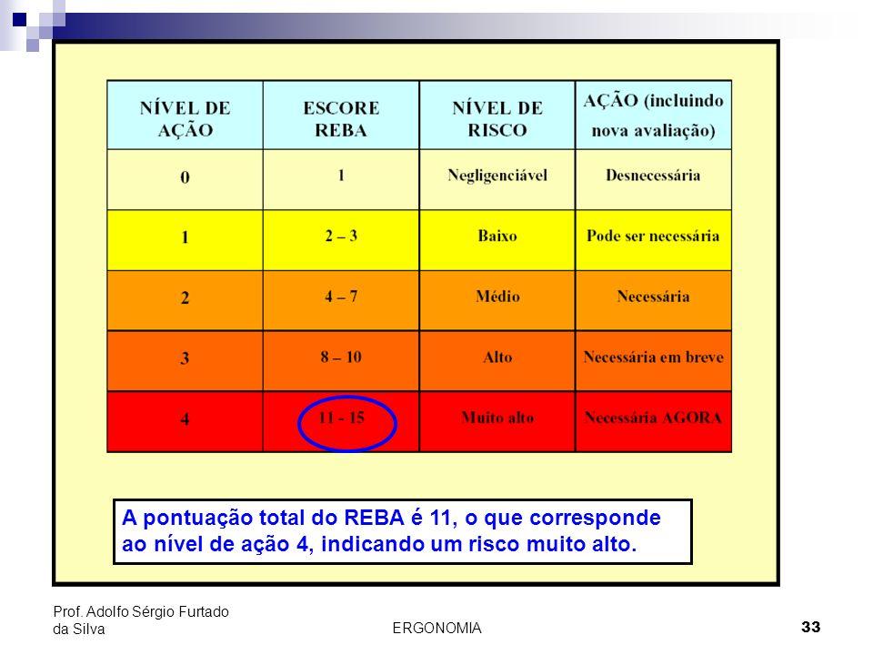 A pontuação total do REBA é 11, o que corresponde ao nível de ação 4, indicando um risco muito alto.