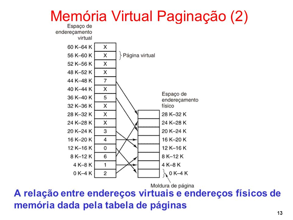 Memória Virtual Paginação (2)