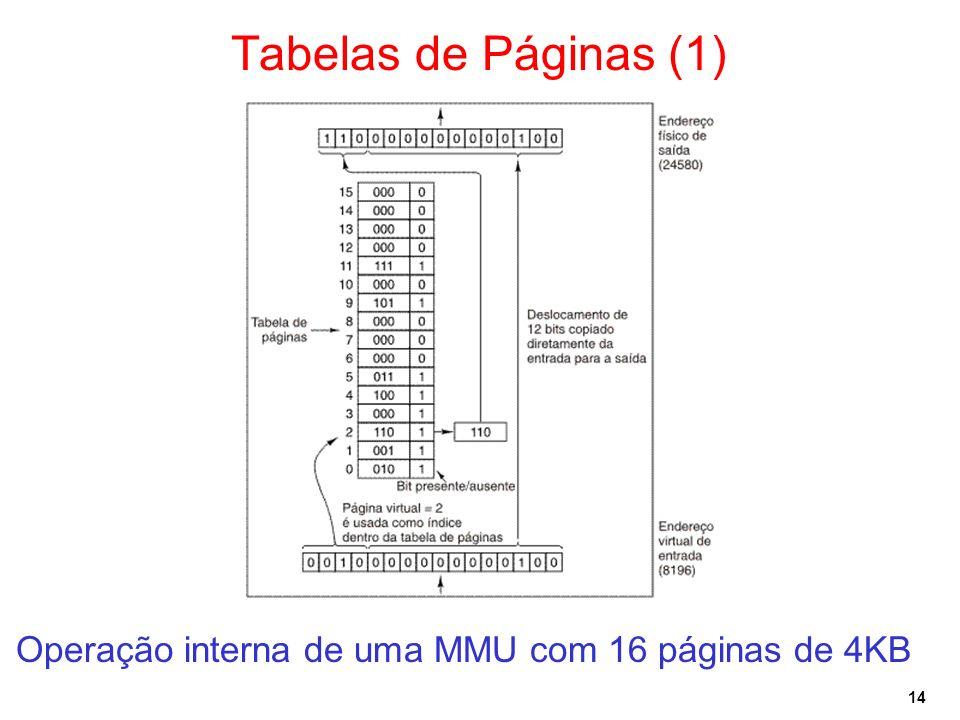 Tabelas de Páginas (1) Operação interna de uma MMU com 16 páginas de 4KB