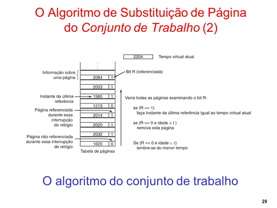 O Algoritmo de Substituição de Página do Conjunto de Trabalho (2)