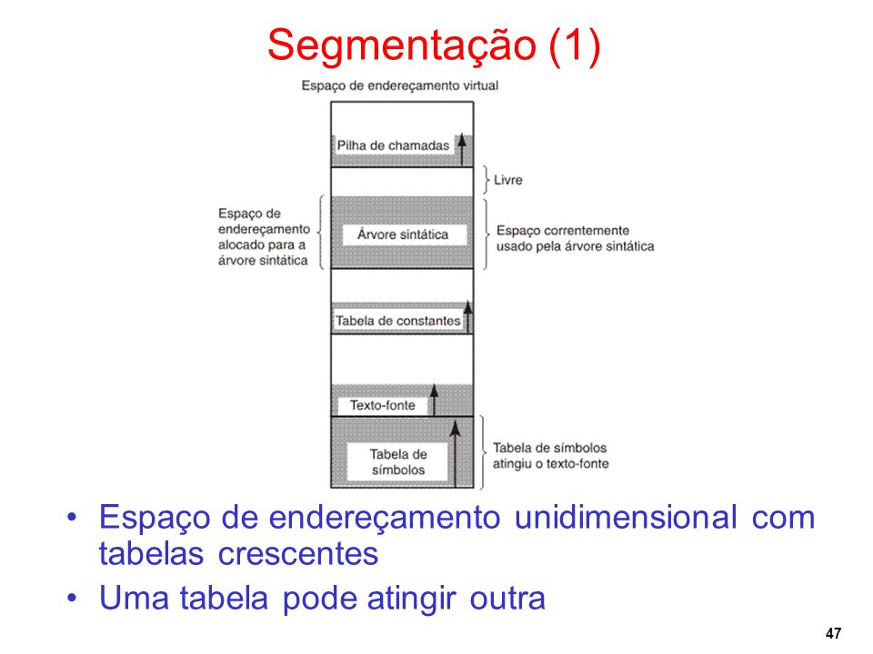 Segmentação (1)Espaço de endereçamento unidimensional com tabelas crescentes.
