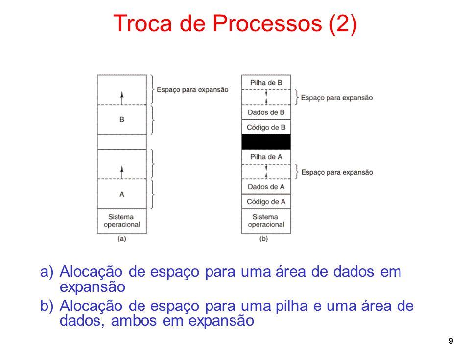 Troca de Processos (2)Alocação de espaço para uma área de dados em expansão.