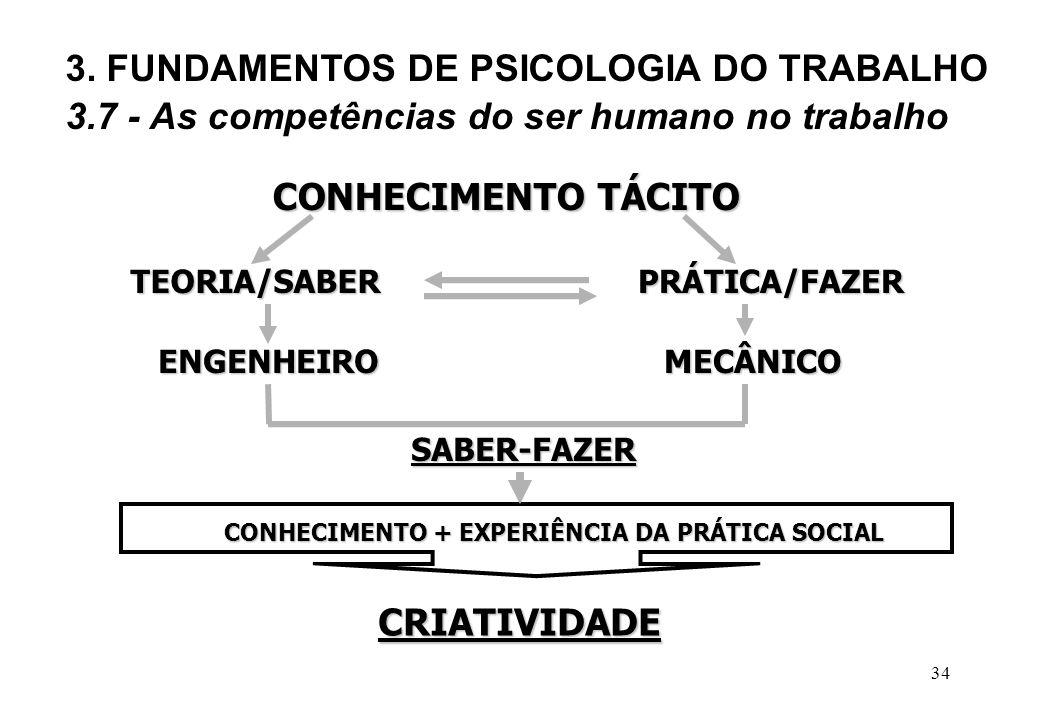 CONHECIMENTO + EXPERIÊNCIA DA PRÁTICA SOCIAL