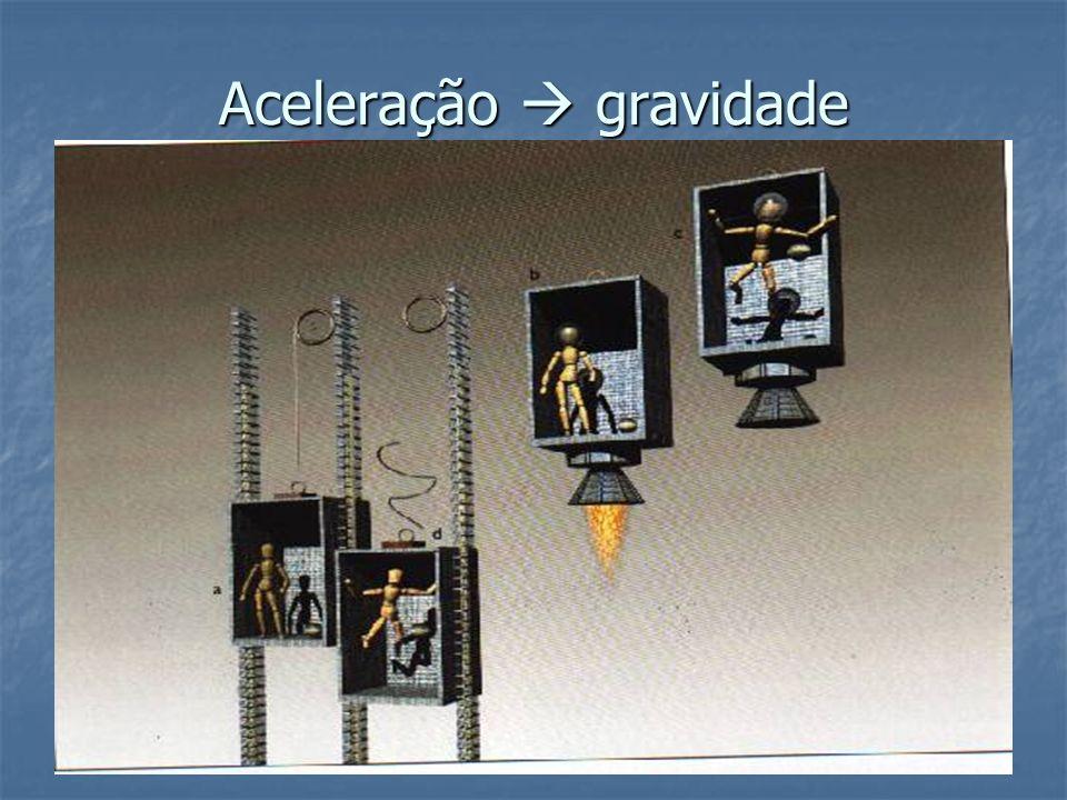 Aceleração  gravidade