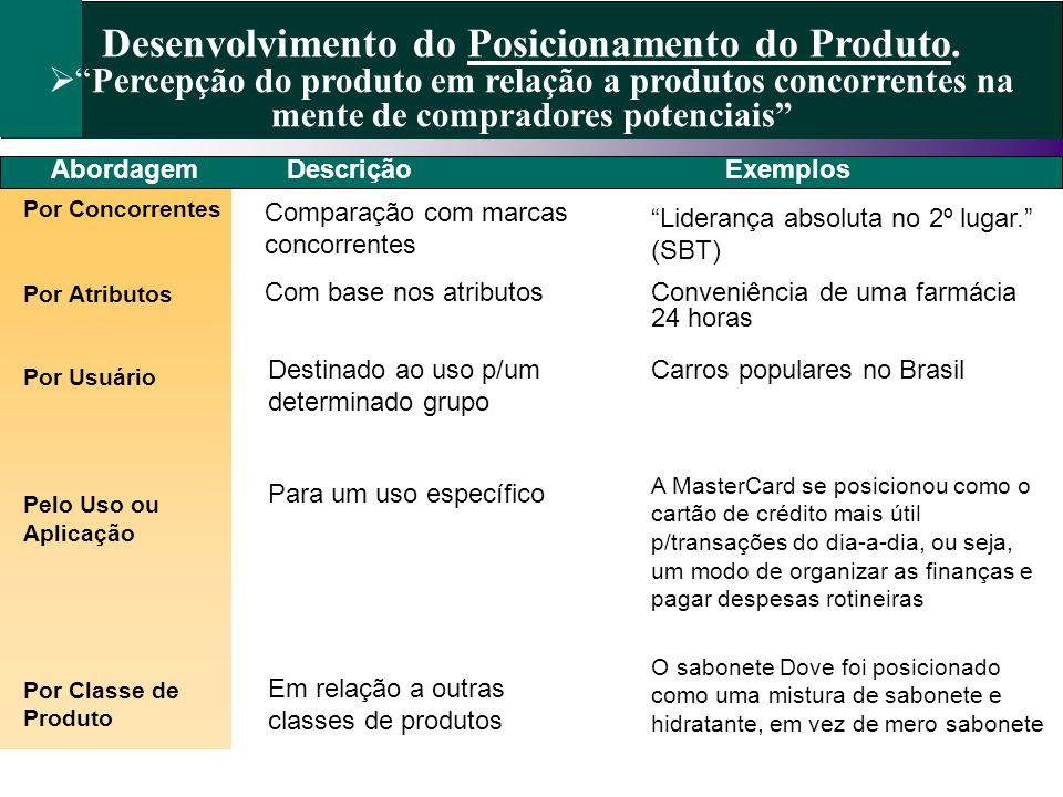Desenvolvimento do Posicionamento do Produto.