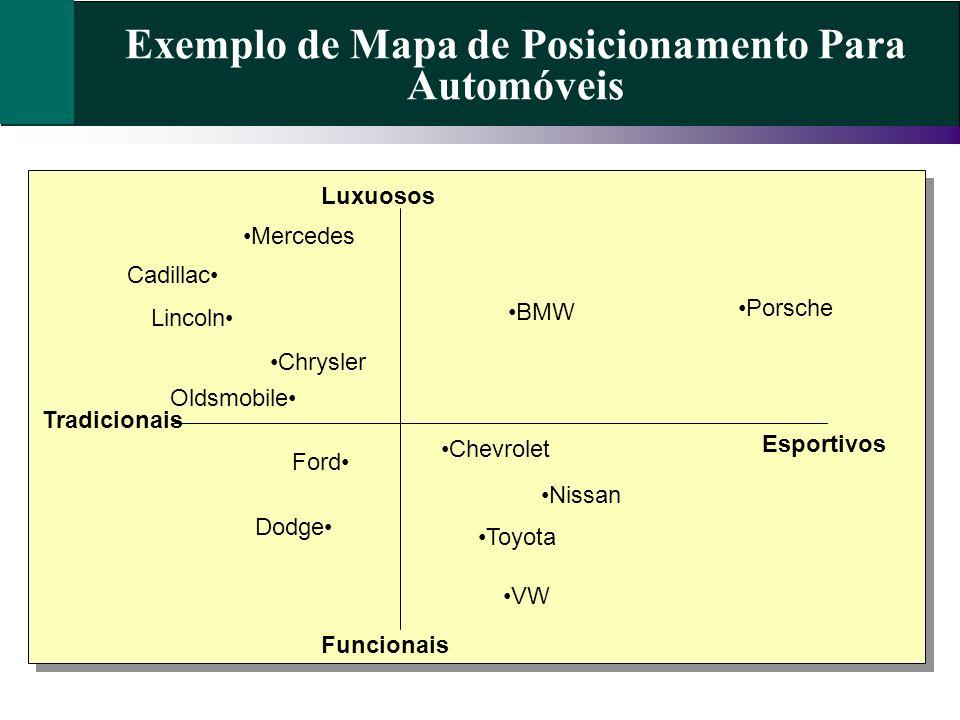 Exemplo de Mapa de Posicionamento Para Automóveis