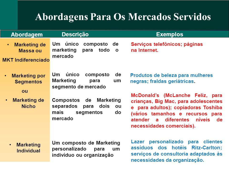 Abordagens Para Os Mercados Servidos Marketing por Segmentos