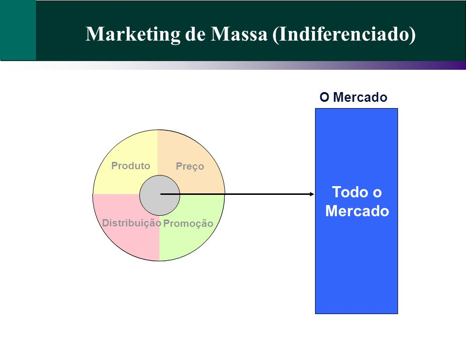 Marketing de Massa (Indiferenciado)