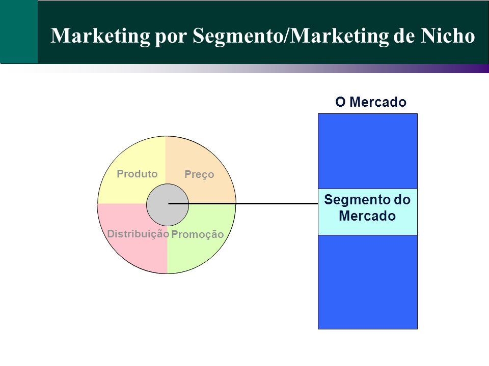 Marketing por Segmento/Marketing de Nicho