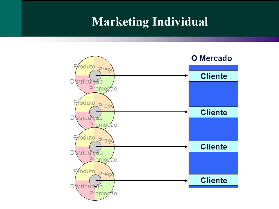 Marketing Individual O Mercado Cliente Cliente Cliente Cliente Produto