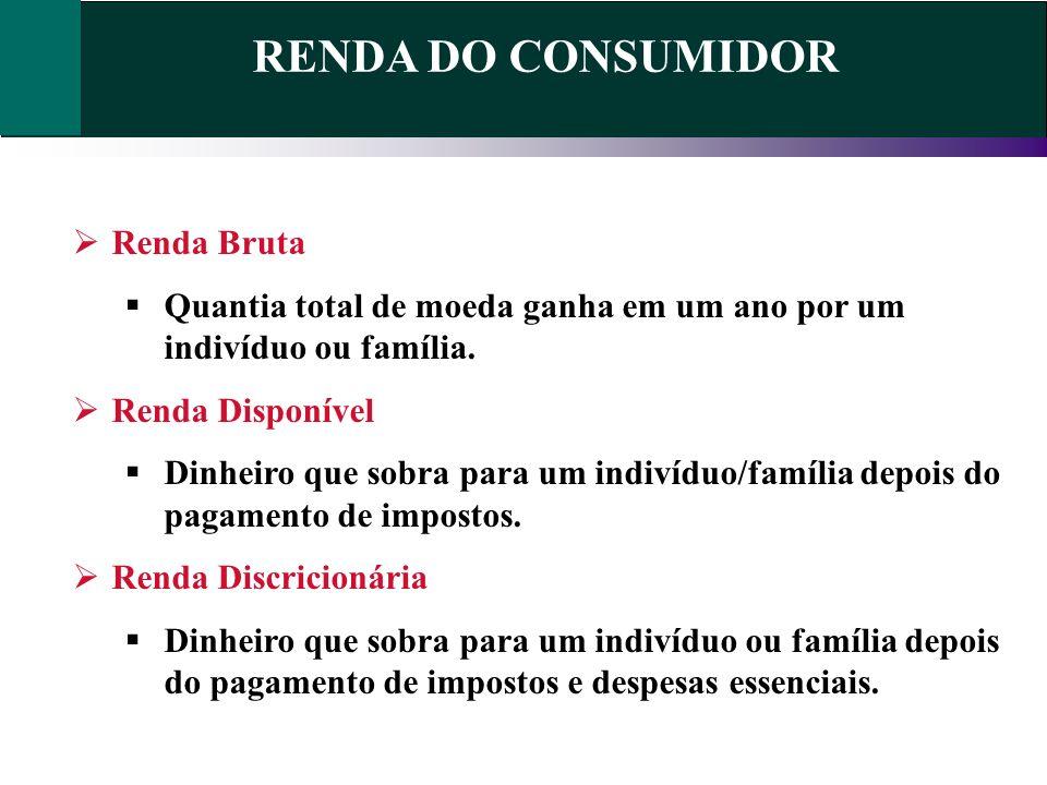 RENDA DO CONSUMIDOR Renda Bruta