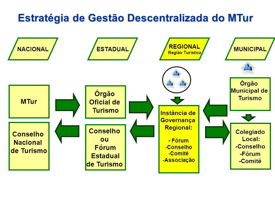 Estratégia de Gestão Descentralizada do MTur