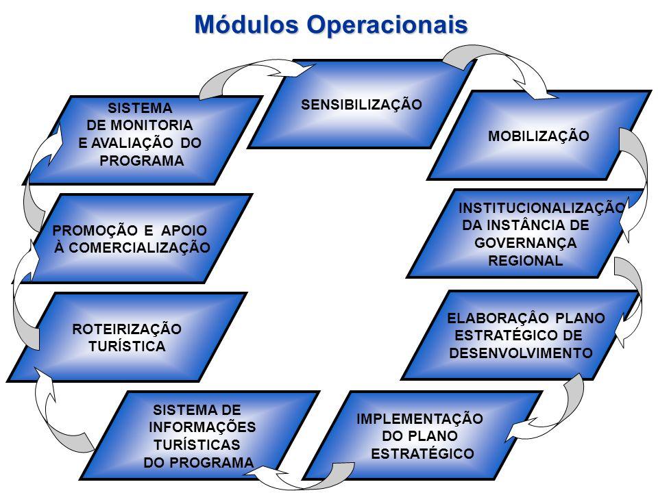 Módulos Operacionais SENSIBILIZAÇÃO SISTEMA DE MONITORIA MOBILIZAÇÃO