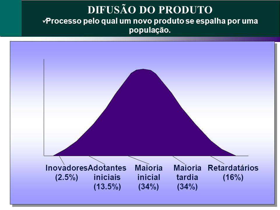 DIFUSÃO DO PRODUTOProcesso pelo qual um novo produto se espalha por uma população. Inovadores (2.5%)