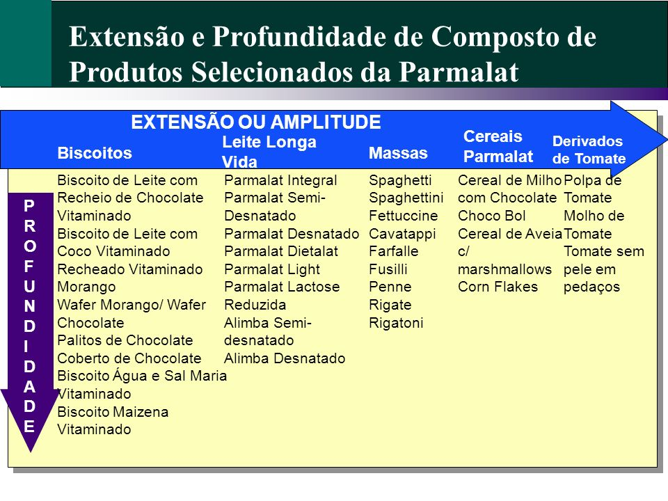 Extensão e Profundidade de Composto de Produtos Selecionados da Parmalat