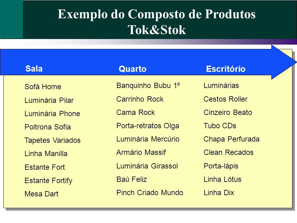 Exemplo do Composto de Produtos Tok&Stok