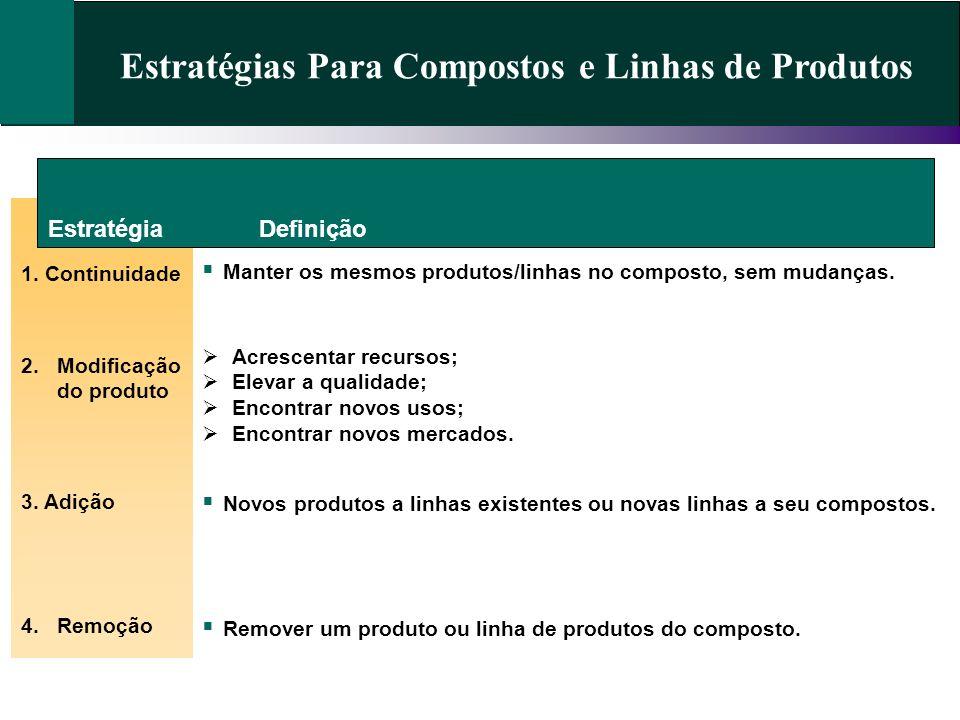 Estratégias Para Compostos e Linhas de Produtos