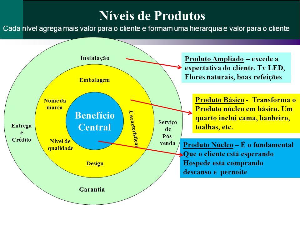 Níveis de Produtos Benefício Central Produto Ampliado – excede a