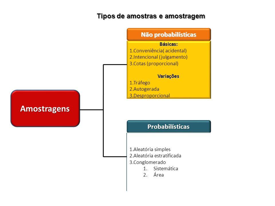 Amostragens Tipos de amostras e amostragem Não probabilísticas